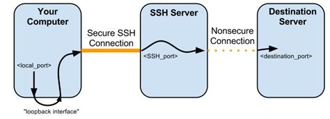 local forwarding telnet ssh and the command line dd wrt wiki