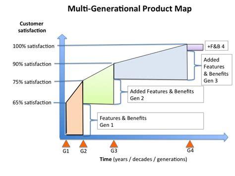 multi generational project plan template multi generational project plan template product plan