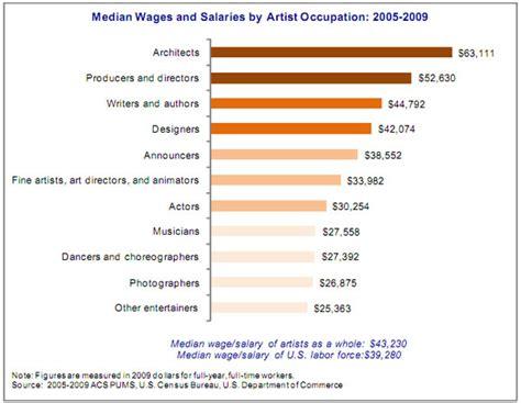 salary of a makeup artist fay