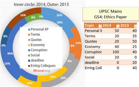Recoup Recycles Packaging For Ethical Track by ಬ ದ ರ ಪ ರತ ಷ ಠ ನ Upsc 2014 Mains General Studies Paper