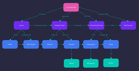 create a concept map concept map maker to easily create concept maps