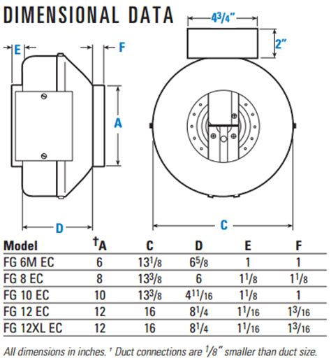fantech fg series inline centrifugal fans hvacquick fantech fg ec series ec motor inline