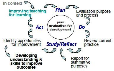 academic portfolio template academic portfolio template ece learning 4 peer observation klangtree