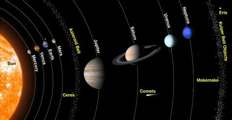 things about our solar system spacetecinfo