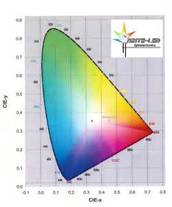 cie color click here to learn how are the cie coordinates dominant