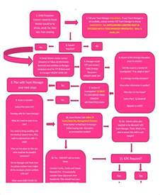 Event Flow Template by Event Flow Chart Templates 5 Free Word Pdf Format