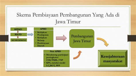 Ac 1 2 Pk Jawa Timur model csr provinsi jawa timur pbk kelas b fia ub 2015