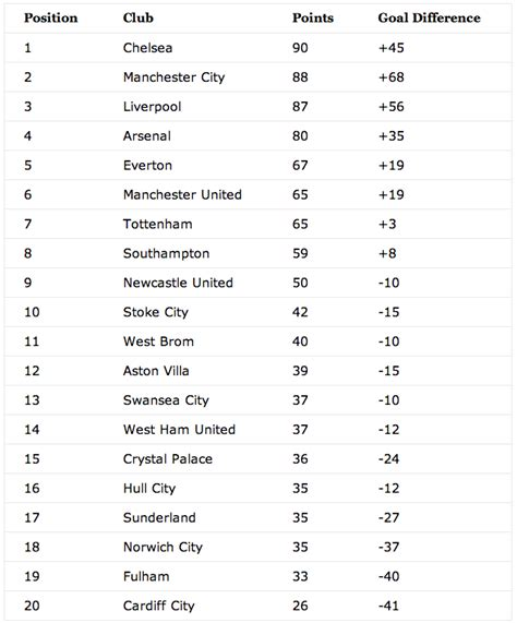soccer league tables premier league table prediction