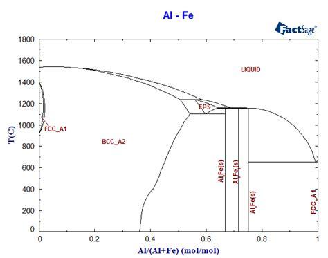 fe al phase diagram al fe phase diagram and database gedb for factsage
