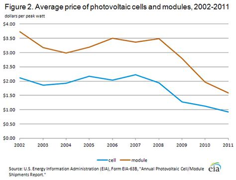 how much does a solar power plant cost power g desember 2014