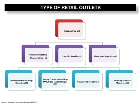 retail layout types retail analysis shoppers stop