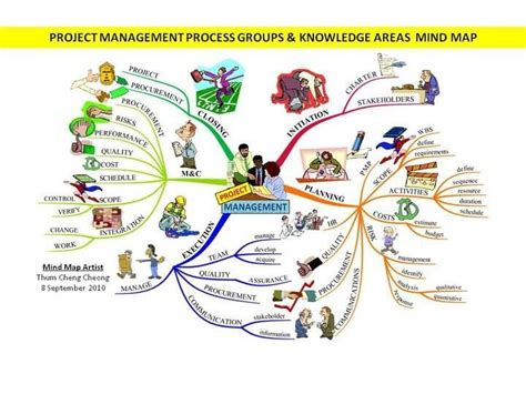 Imindmap Gallery Imindmap Mind Mapping Project Management Mind Map Template