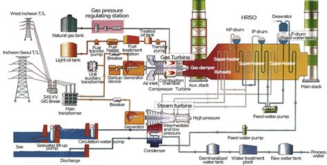 combined cycle power plant process flow diagram heat recovery steam generator schematic get free image