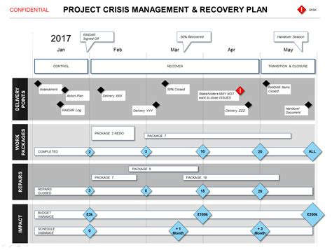 recovery plan powerpoint project crisis recovery plan template