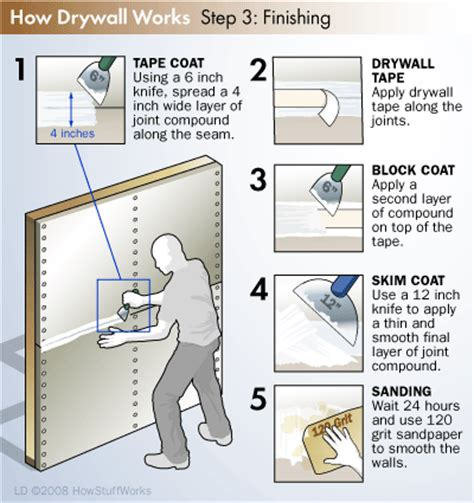 How To Finish Drywall How Drywall Works Best Drywall Installation And Drywall