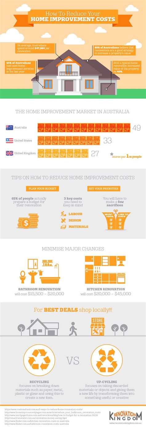 how to reduce your home improvement costs infographic