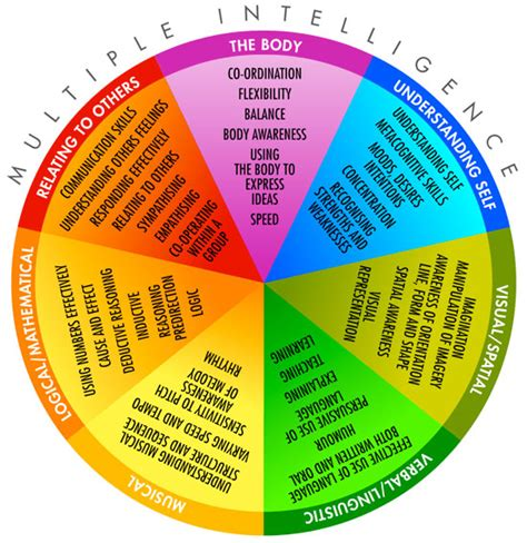 printable gardner s multiple intelligences quiz multiple intelligence test mr shulman s dp