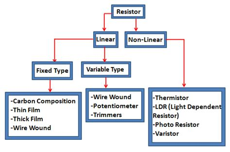 types and kinds of resistors resistors complete information and various applications of resistors