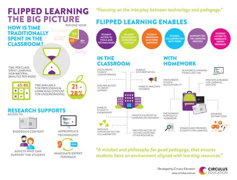 blended learning flipped classrooms a comprehensive guide teaching learning in the digital age books flipped learning the big picture infographic e learning