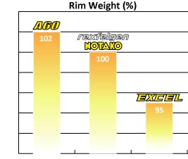 Takasago Excel Asia 160 R17r14 velg takasago excel asia gold