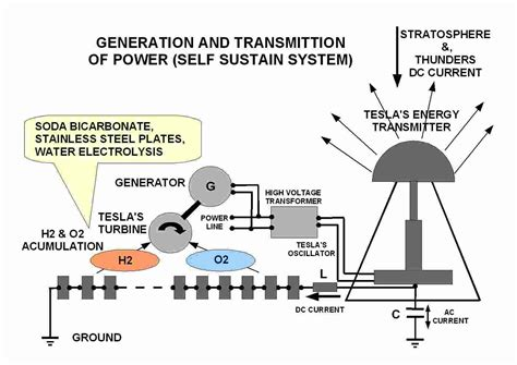 Tesla Free Energy Theory Tesla Power Generation Amazing Tesla