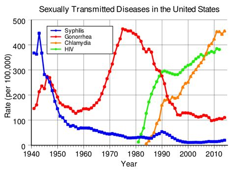 sexually transmitted infection wikipedia file rate of sexually transmitted diseases in the us svg