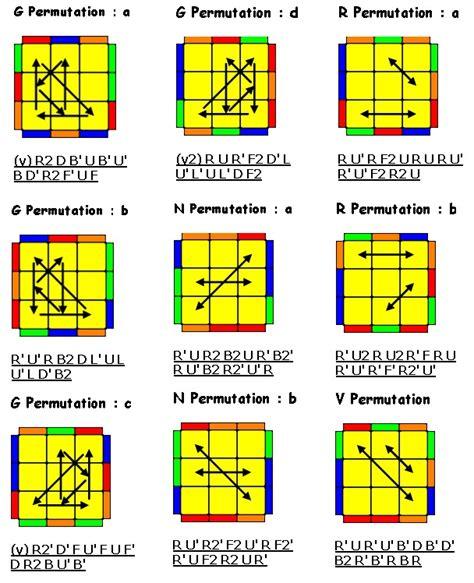 tutorial rumus rubik 3x3 pemula metode f2l oll dan pll blognya oky
