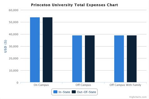 League Mba Tuition Comparison by League Schools Tuition Cost