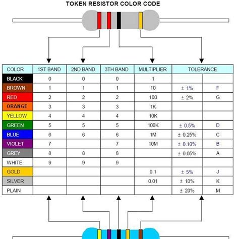 resistors for electronic circuits are manufactured electronics resistor color code