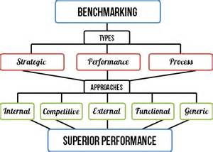 What Is Bench Marketing Benchmarking Smi