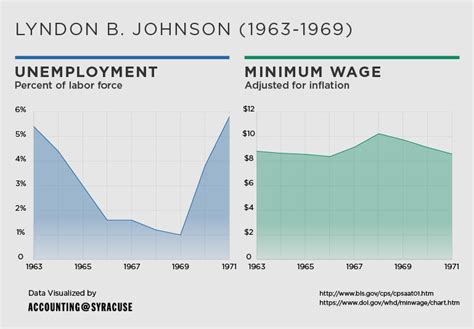 minimum wage effects unemployment and the effects of the minimum wage