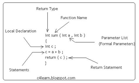 definition section in c programming function definition in c programming