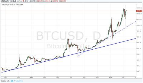 bitcoin xe chart bitcoin xe chart why litecoin
