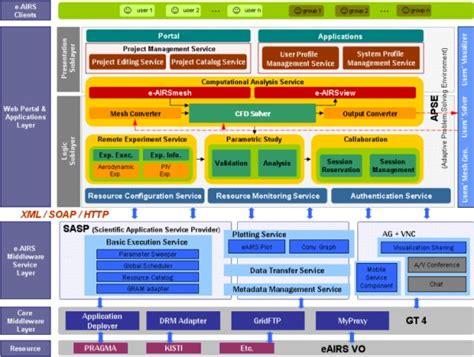 enterprise application architecture diagram enterprise architecture diagram best design images of