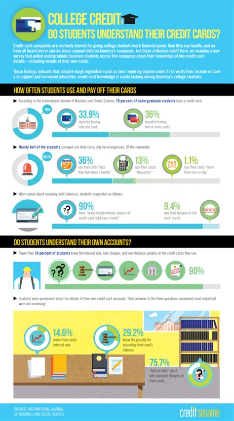 best college credit cards college students and credit cards infographic