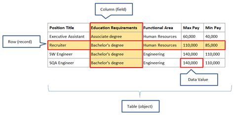 database table structure pictures to pin on
