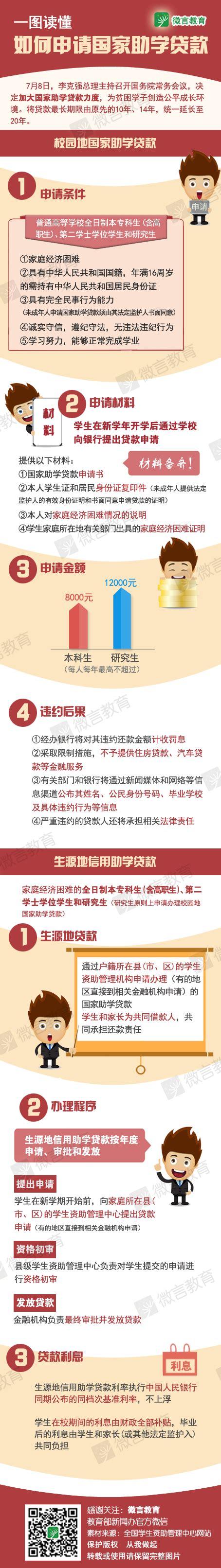 Mba Site Moe Gov Cn by 一图读懂如何申请国家助学贷款 中国在线