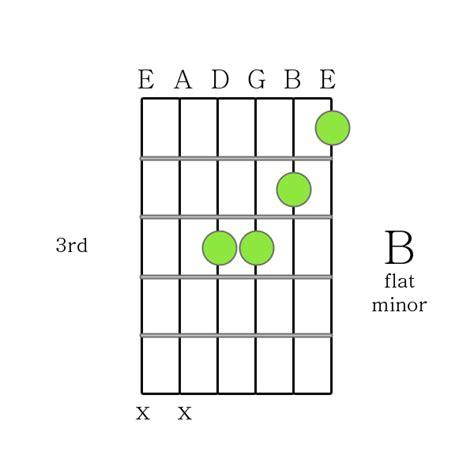 B Flat Guitar Chord Easy