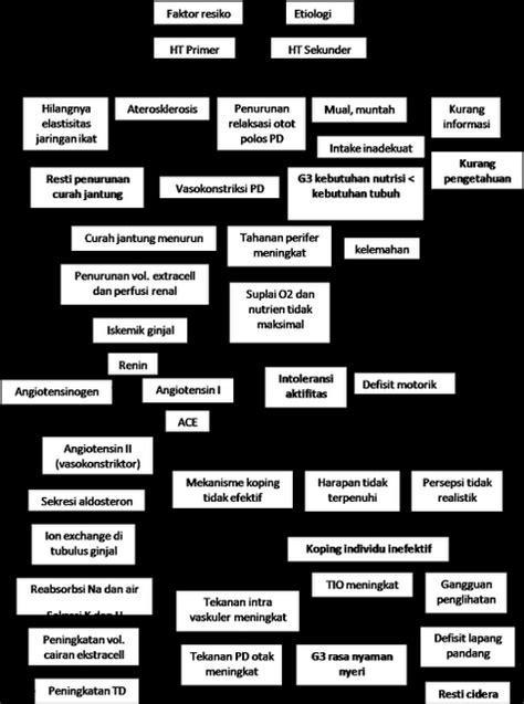 format askep apendisitis bacaan kanggo barudak perawat pathway hipertensi