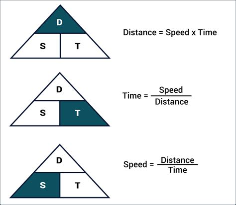 gmat quant time speed distance formulas sle