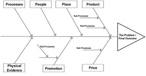 importance of fishbone diagram free and printable ishikawa diagram diagram site