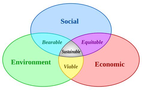 advantages of design for environment sustainability wikipedia