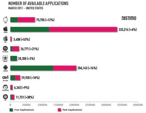 android market beats apple app store in total number of apps