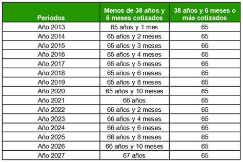 se reforma la jubilacion en argentina c 225 lculo de la pensi 243 n de jubilaci 243 n 191 cu 225 ntos a 241 os
