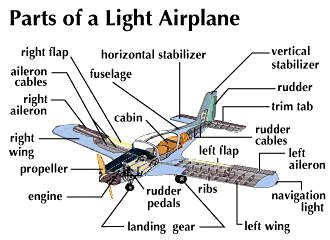 sections of an airplane airplane light airplane kids encyclopedia children s