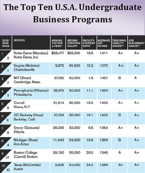 Top Mba Programs In Usa by Performance Magazine The Top Ten Undergraduate Business