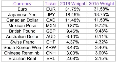 composition of dollar index 2016 weights for the bloomberg dollar spot index announced