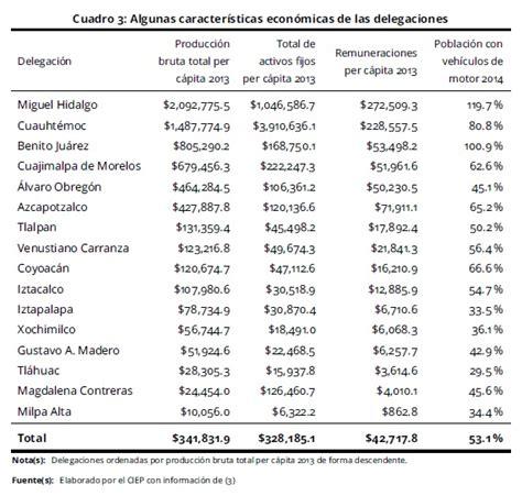 impuesto sobre nomina ciudad de mexico 2016 gaceta 2016 gaceta oficial 2016 cd de mexico download pdf impuesto