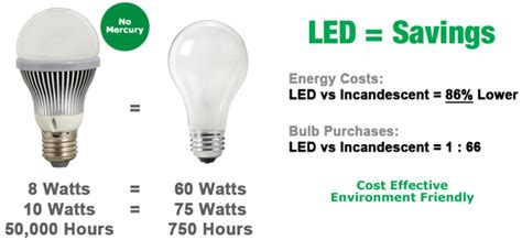 Led Light Bulbs Vs Energy Saving Led Light Design Led Light Bulb Savings Calculator Led Light Bulb Energy Savings Led Energy