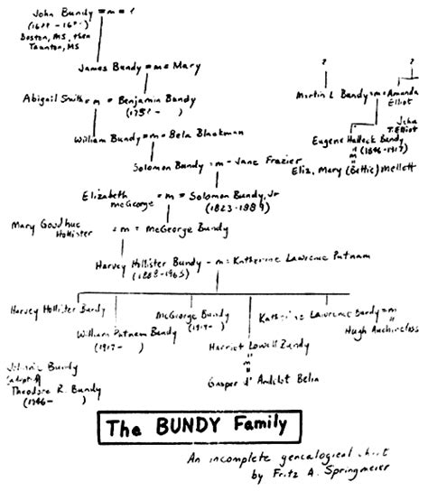 illuminati family tree dupont family tree